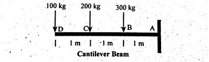 shear force example. cantilever beam, shear force diagram, bending moment diagram example