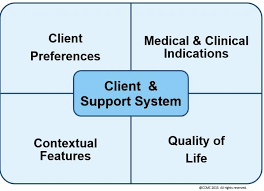 Ethical Decision Making Models The Case Managers Ethical Decision Making Ccmcs Case Management