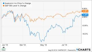 Qualcomm Stock Quote