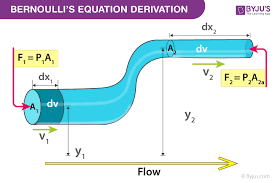 bernoulli s principle equation