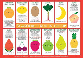 Seasonal Fruit Chart Uk Seasonal Fruit Chart Poster By Marceline Smith