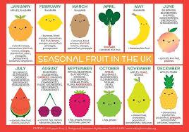 Seasonal Fruit And Veg Chart Uk Uk Seasonal Fruit Chart Poster By Marceline Smith