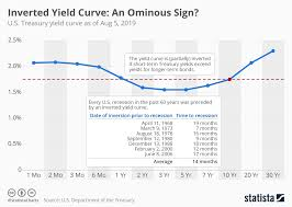 10 Year Treasury Yield Curve Chart Chart Inverted Yield Curve An Ominous Sign Statista