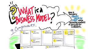 what is a business model what does your business model look like how to build a startup