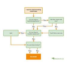 Travel Flow Chart