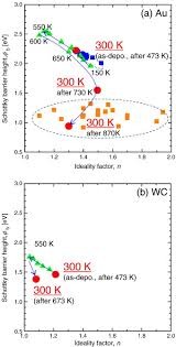 Schottky Barrier Height And Thermal Stability Of P Diamond