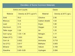 Density Chart Of Materials In G Cm3 Chapter 3 2 Units Of Measurement Ppt Download