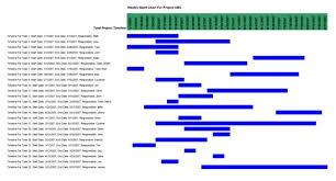 Download Download Gantt Chart Hours Template Person Blog