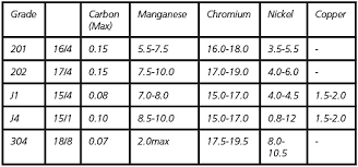 Stainless Steel Grades Chart Blog