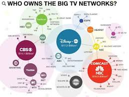 Tv Network Ownership Chart Media Ownership And Conglomerates Weird Facts Fun Facts