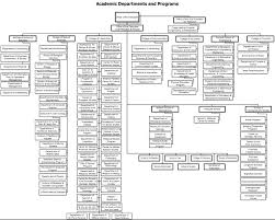 Ut Austin Organizational Chart Restructuring Sub Categories Trees In Org Charts Lucidchart