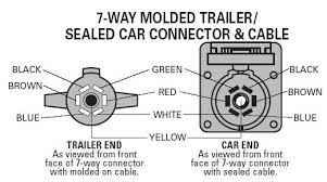 wiring diagram for a 7 wire rv plug the wiring diagram rv 7 pin trailer plug wiring diagram nilza wiring diagram