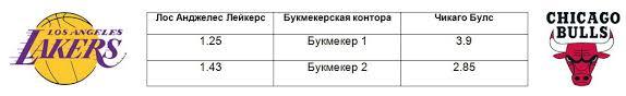 Расчет коэффициентов в букмекерских конторах