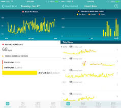 Fitbit Resting Heart Rate Chart Fitbits Heartcentric Fitness Band Falls Short Of Perfection