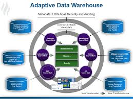 healthcare data warehouse adaptive data warehouse data warehouse analyst job description