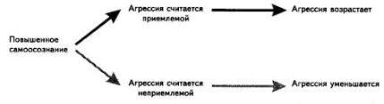 Реферат Типы агрессии Аспекты агрессии com Банк  Типы агрессии Аспекты агрессии