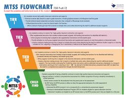 Rti Behavior Flow Chart Mtss Tst Problem Solving Whole Child Education