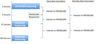 Home Loan Interest Rates In Malaysia Find The Best Housing Loan