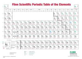 Periodic Chart Image Flinn Periodic Table One Sided Roller Mounted Chart