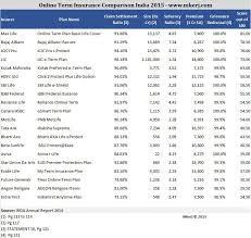 comparing life insurance companies canada raipurnews
