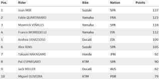 Motorland aragón motogp™ race classification after 23 laps = 116.771 km 29 1 25 93 marc marquez spa repsol honda team honda 41'57.221 166.9 2 20 4 andrea dovizioso ita ducati team ducati 42'02.057 166.6 4.836 3 16 43 jack miller aus pramac racing ducati 42'02. Motogp Tera Campeao Sem Vitorias Em 2020 Motociclismo Online