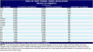 Pcs Weight Allowances Pcsing To Fort Campbell