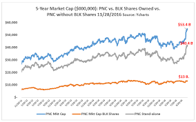 Pnc Is A Great 95 Bank Stock The Pnc Financial Services