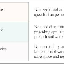 Iso 2372 Standards For Vibration Severity Download Table