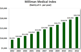 Health Care Costs By Year Chart 2012 The Year In Healthcare Charts