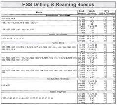 Speed Conversion Chart Hss Drill Speed Chart