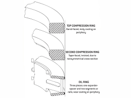 Piston Ring Tech The Latest Developments In Cylinder