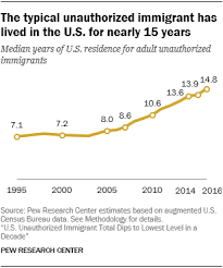 U S Unauthorized Immigration Total Lowest In A Decade Pew