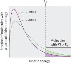 Evaporation Potential Chart 11 5 Vapor Pressure Chemistry Libretexts