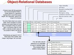 Relational Databases Example Object Relational Database Example