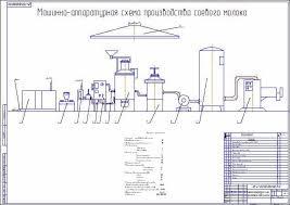 Реконструкция цеха по производству соевого молока Генеральный план молокозавода Дружба Машинно аппаратурная схема производства соевого молока