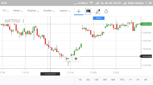 Bank Nifty Candle Chart Live Hammer In Nifty 50 Candlestick Chart Pattern Youtube