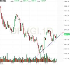 Dfm Index Chart Dfmgi Advanced Chart Investing Com