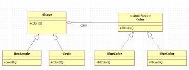 Bridge Design Pattern Inspiration Bridge Design Pattern In Java Java48Blog
