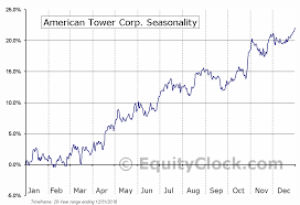 Nyse Chart American Tower Corp Nyse Amt Seasonal Chart Equity Clock