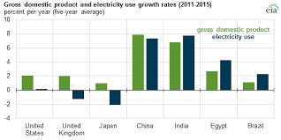 Electricity Usage Comparison Chart Link Between Growth In Economic Activity And Electricity Use