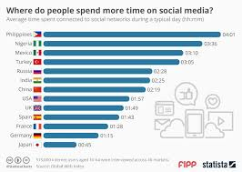 Chart On Social Media Chart Of The Week Where Do People Spend More Time On Social