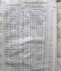The international phonetic alphabet is also known as the phonetic spelling alphabet, icao radiotelephonic and the itu radiotelephonic phonetic alphabet. 1657 Polygot Bible Salisbury Cathedral