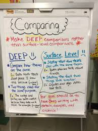 examples of comparison and contrast essays topics accounting essay  informative explanatory writing writers workshop anchor chart informative explanatory writing writers workshop anchor chart compare and