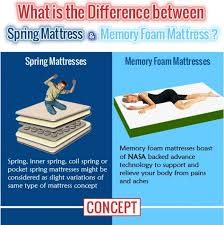 coil mattress vs spring mattress. Fine Mattress The Difference Between Spring Based Mattress And Memory Foam  Infographic For Coil Vs O