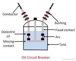 what is oil circuit breaker? operating principle, construction Circuit Breaker Diagram working principle of oil circuit breaker circuit breaker diagram template