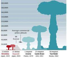 Castle bravo was approximately 1,000 times more powerful than the little boy atomic bomb detonated over hiroshima. 56 Native American Map Ideas Native American Map Map Native American