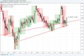 Is It Time For Some Energy Driven Inflation 3 Charts Of Wti