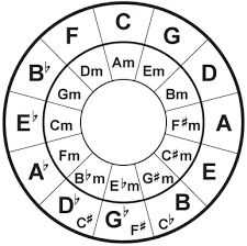 Mixed In Key Camelot Chart What Is Harmonic Mixing Mix In Key Music Practice