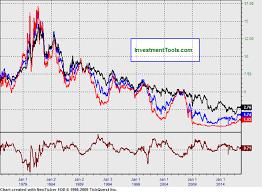 5 Year Treasury Yield Chart Yield Spread