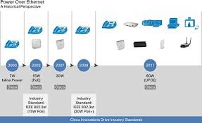 universal power over ethernet unleash the power of your c11 670993 00 fig 01 has been leading power over ethernet